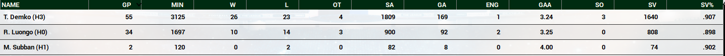 Name:  2020-21 Mets Final Goalie Stats.PNG Views: 691 Size:  117.5 KB