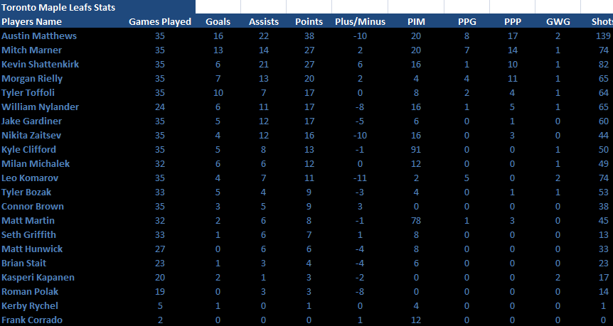 Name:  35 Games in Player Stats.png