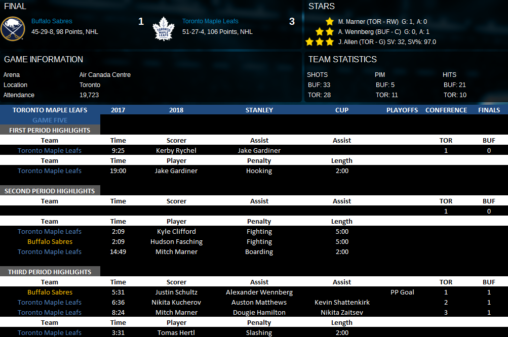 Name:  Conference Finals Game Five Vs BUF.png Views: 210 Size:  139.0 KB