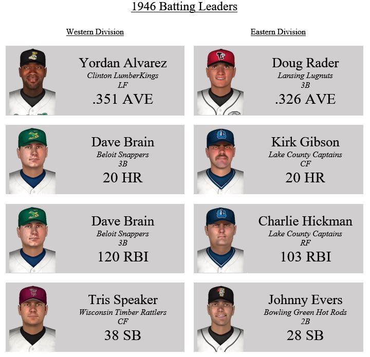 Name:  Batting leaders.JPG Views: 38 Size:  81.5 KB