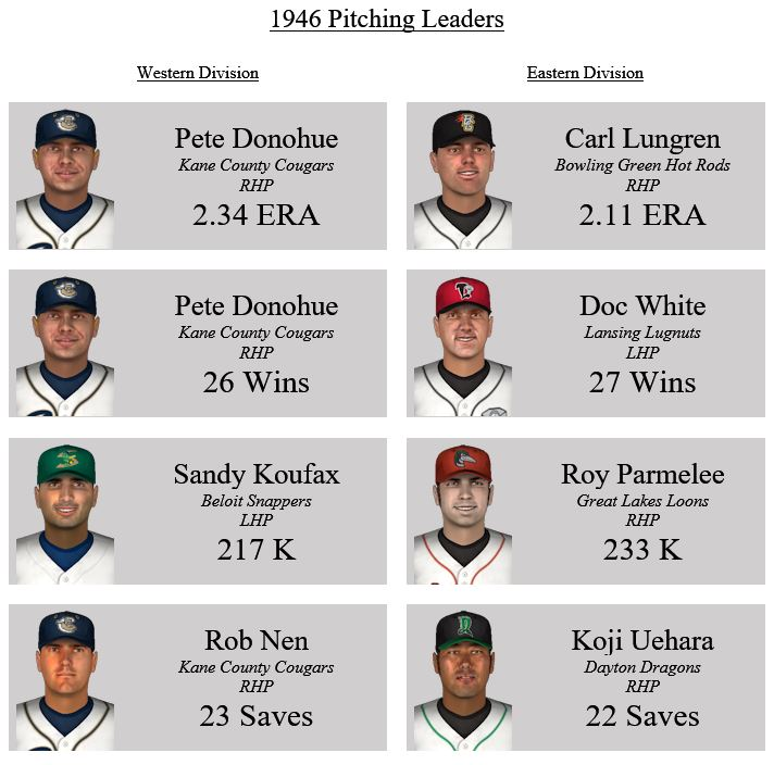 Name:  Pitching leaders.JPG