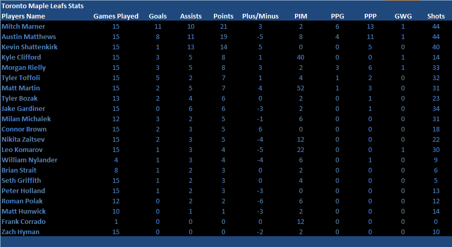 Name:  15 Games in Player Stats.png Views: 581 Size:  23.5 KB