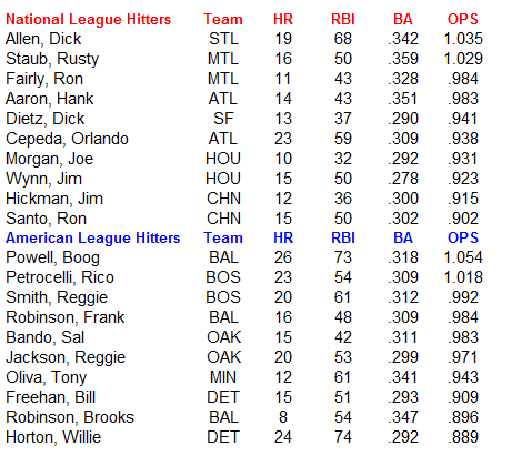 Name:  MLB Hitters.PNG Views: 136 Size:  25.3 KB