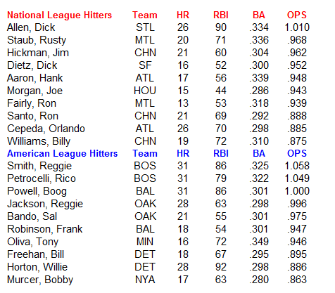 Name:  MLB Hitters.PNG Views: 77 Size:  25.5 KB