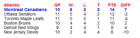 Name:  NHL Standings.PNG Views: 172 Size:  6.8 KB