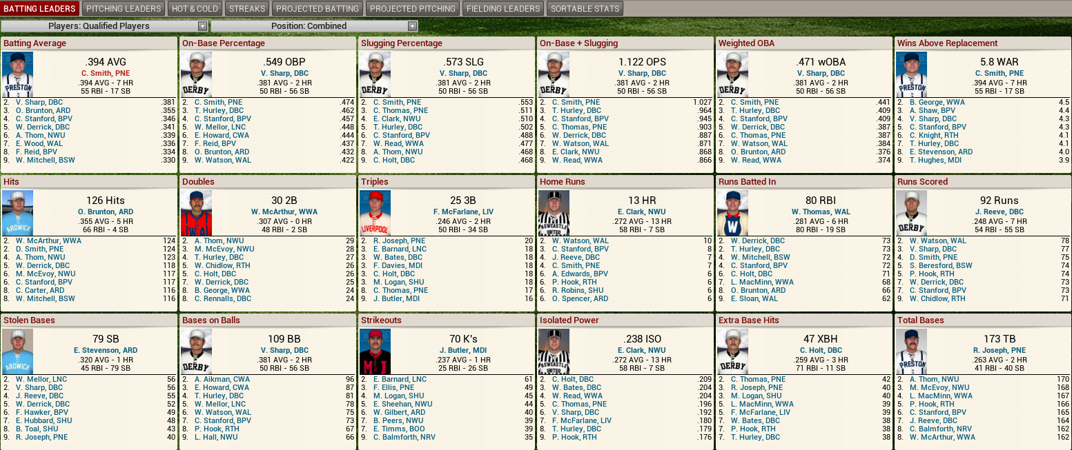 Name:  1893 D2 Hitting Leaders.png