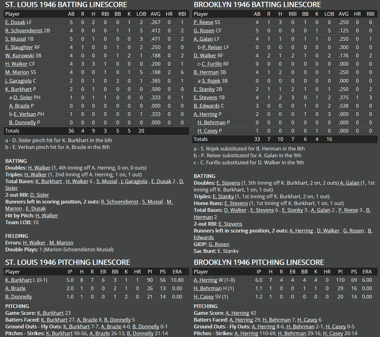 Name:  1946 box score game 4-1.png