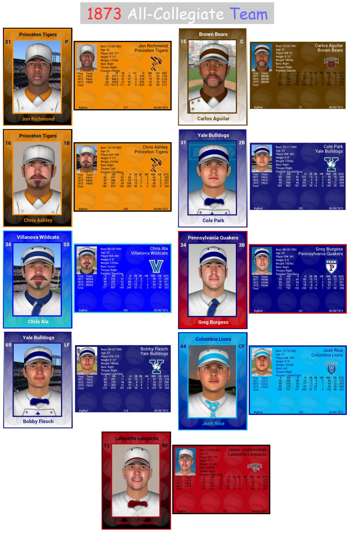 Name:  1873 All-Collegiate Team.jpg Views: 42 Size:  293.0 KB