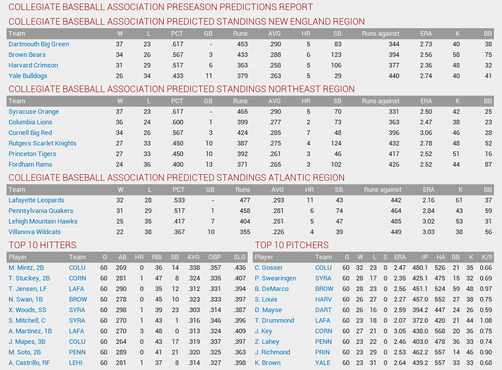 Name:  1874 Preseason Predictions.png Views: 47 Size:  106.0 KB