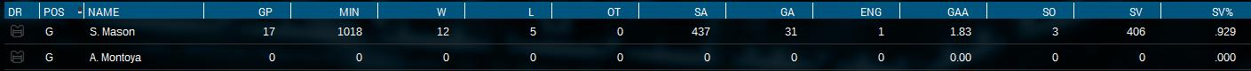 Name:  Playoffs Series 3 Goalies Stats.png Views: 216 Size:  51.8 KB