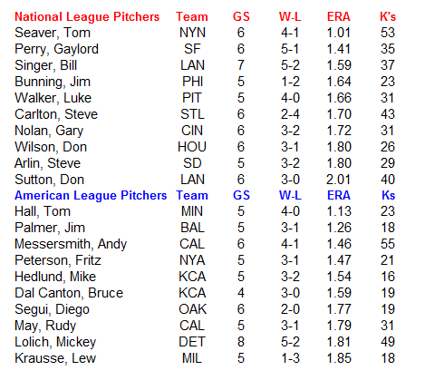 Name:  MLB Pitchers.PNG Views: 101 Size:  24.2 KB