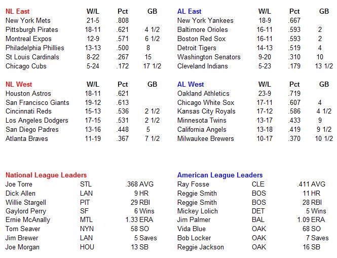 Name:  MLB Standings.PNG Views: 98 Size:  35.3 KB