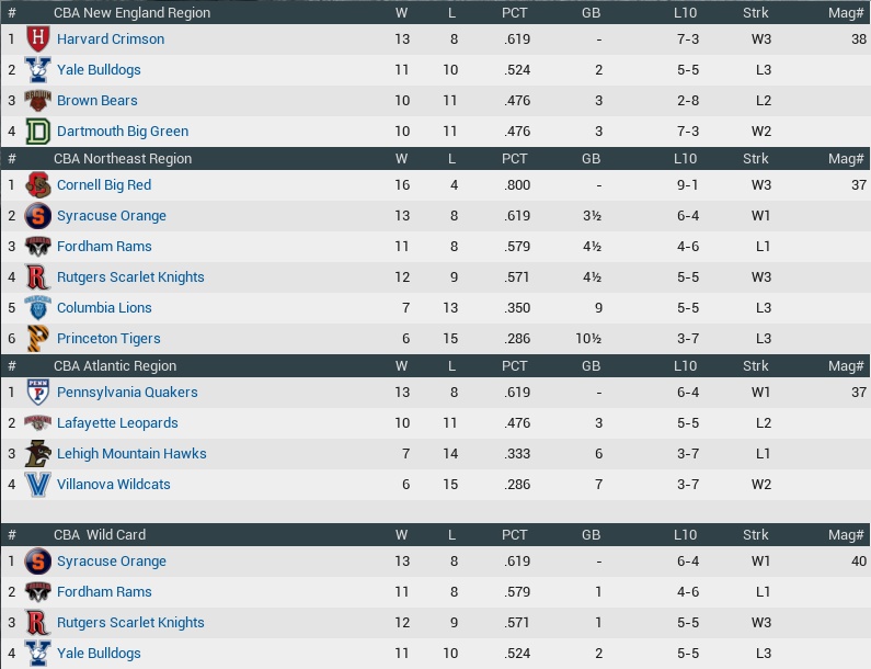 Name:  Standings 04011874.png Views: 399 Size:  81.4 KB