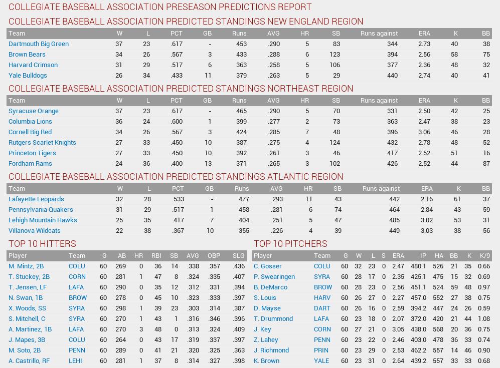 Name:  1874 Preseason Predictions.png Views: 13 Size:  106.0 KB