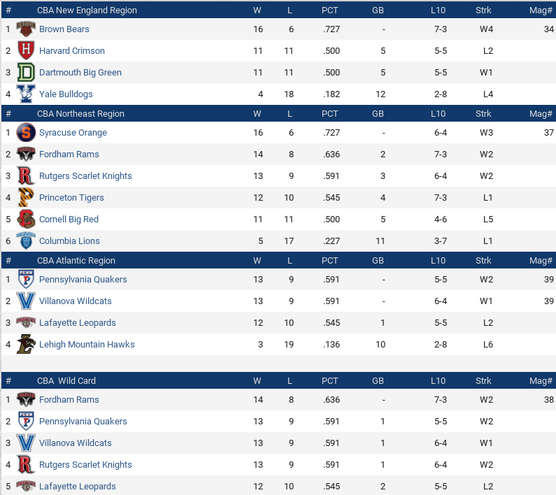 Name:  Standings 04011875.png Views: 14 Size:  92.3 KB