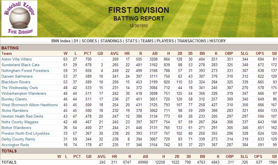 Name:  1892 D1 Batting Report.png Views: 662 Size:  236.8 KB