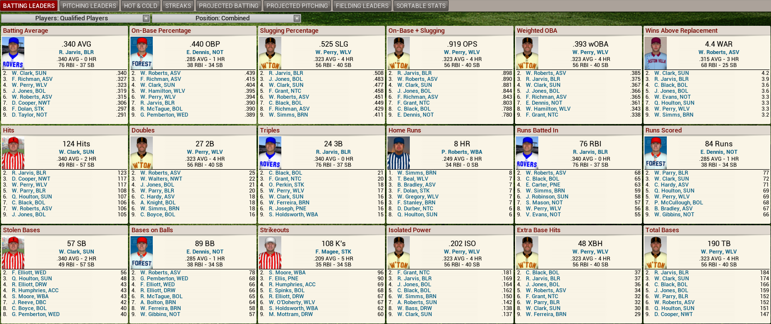 Name:  1892 D1 Batting Leaders.png Views: 650 Size:  390.1 KB