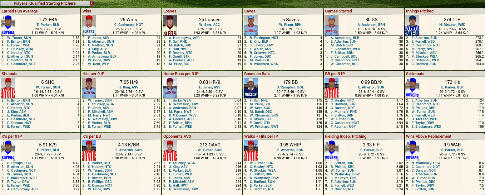 Name:  1892 D1 Pitching Leaders.png Views: 633 Size:  410.0 KB