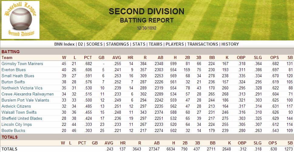 Name:  1892 D2 Batting Report.png Views: 658 Size:  226.4 KB
