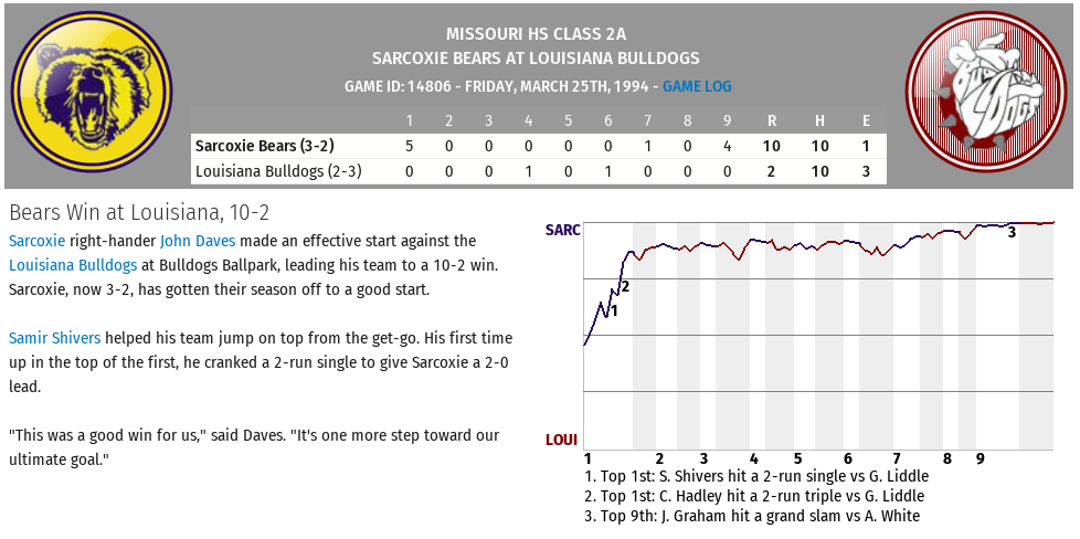 Name:  Game 5 Sarcoxie at Louisiana.png Views: 468 Size:  122.2 KB