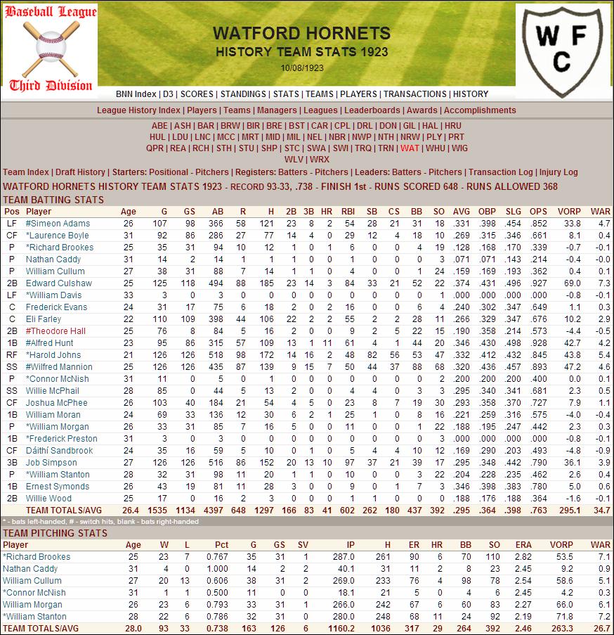 Name:  1923 D3 Watford Stats.png Views: 168 Size:  289.1 KB