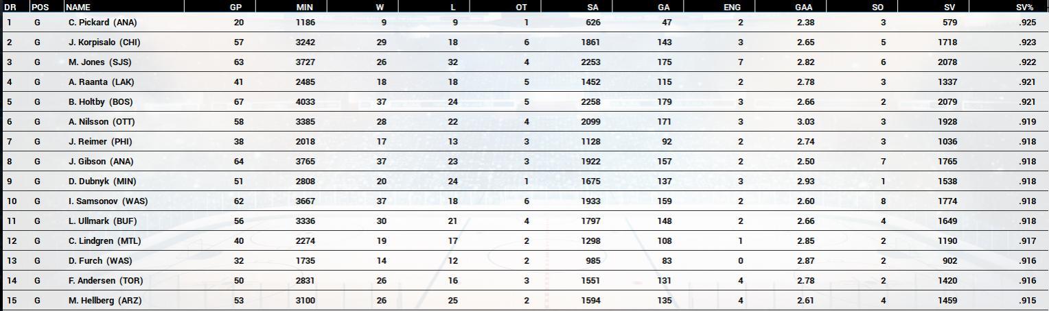 Name:  2020-21 Final Goaltending Race by SV%.jpg Views: 693 Size:  119.8 KB