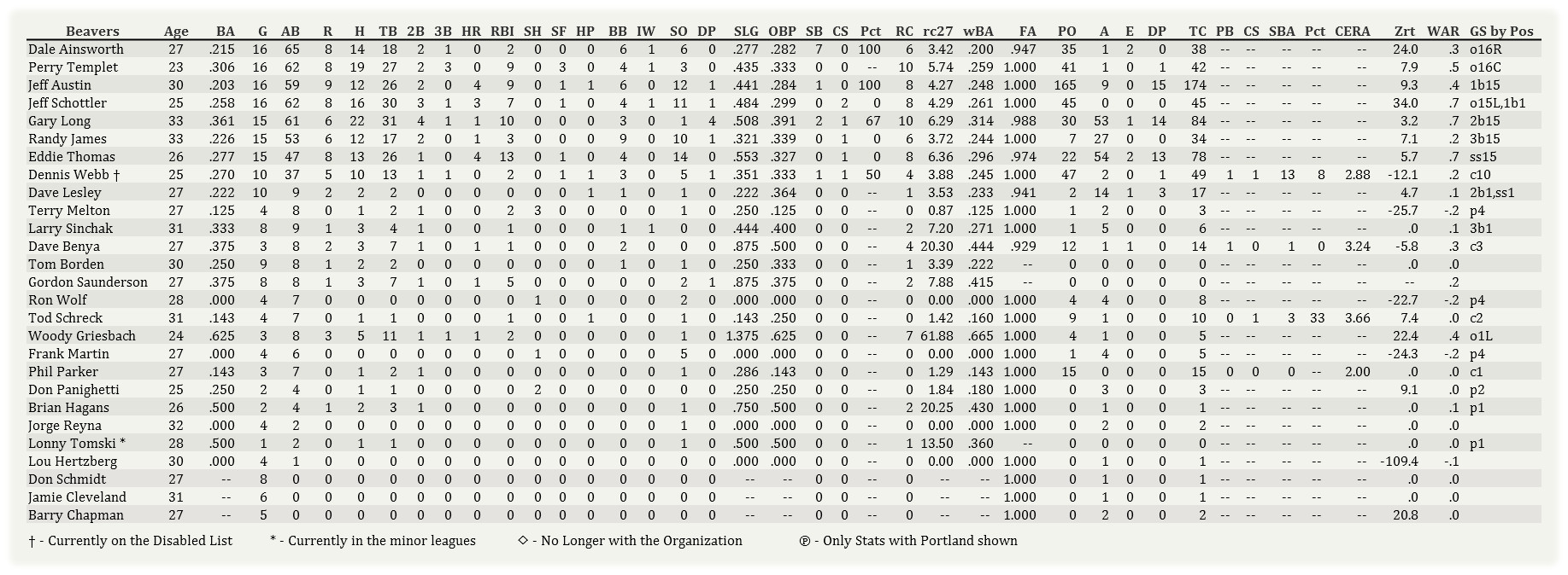 Name:  Portland Batting 042202.jpg Views: 38 Size:  325.7 KB