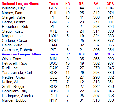 Name:  MLB Hitters.PNG Views: 167 Size:  25.3 KB