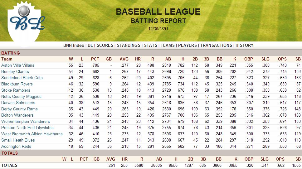 Name:  1891 Batting Report.png Views: 786 Size:  230.8 KB