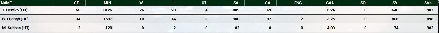 Name:  2020-21 Mets Final Goalie Stats.PNG Views: 669 Size:  117.5 KB