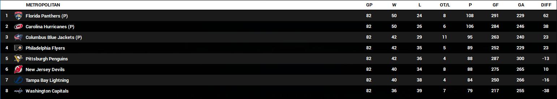 Name:  2023-24 Final Standings - Metro.PNG Views: 202 Size:  58.0 KB
