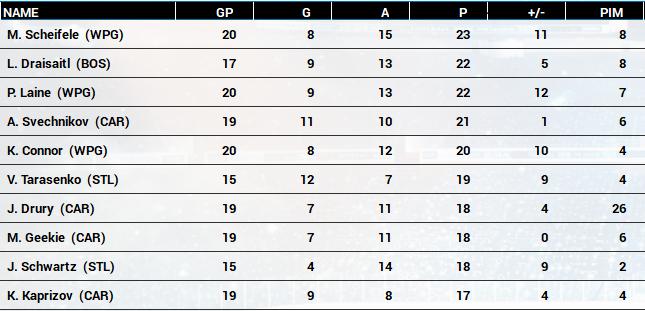 Name:  2020-21 NHL Playoff Scoring Race.PNG Views: 651 Size:  204.7 KB