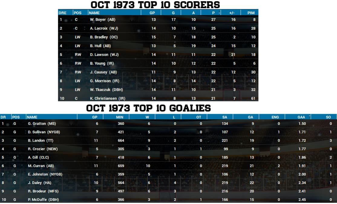 Name:  Oct 1973 Top 10 Stats.jpg