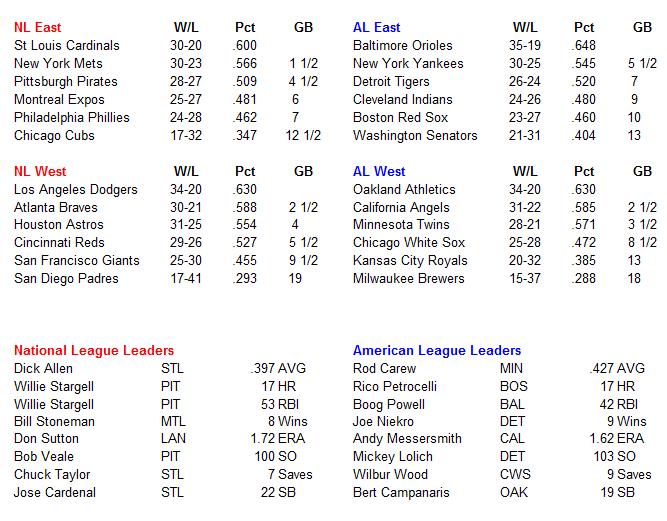 Name:  MLB Standings.PNG Views: 230 Size:  36.1 KB