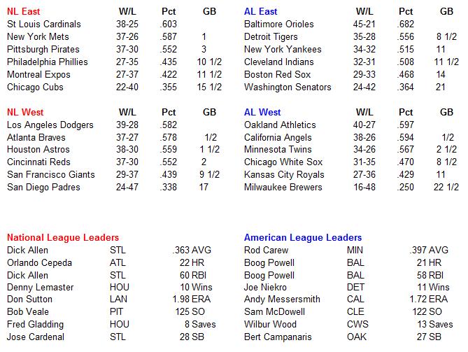 Name:  MLB Standings.PNG Views: 190 Size:  36.9 KB