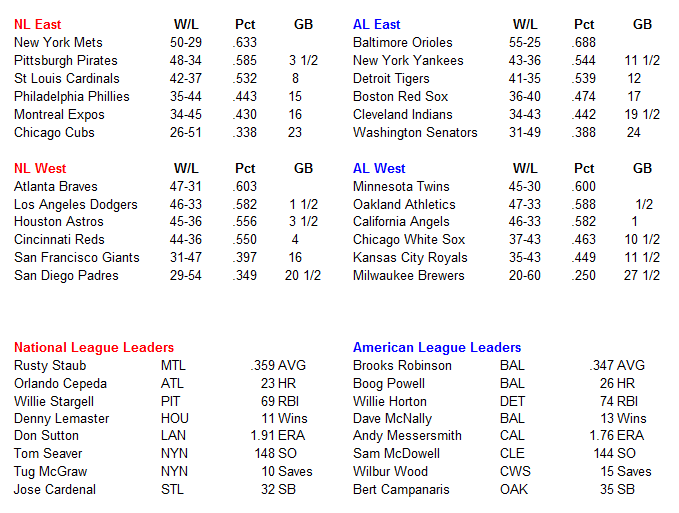 Name:  MLB Standings.PNG Views: 173 Size:  37.2 KB
