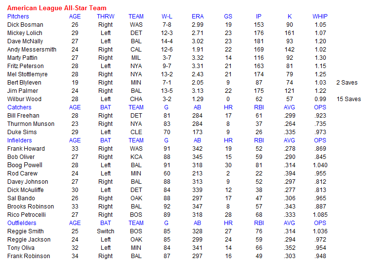 Name:  MLB AL All Star Team.PNG Views: 129 Size:  41.6 KB