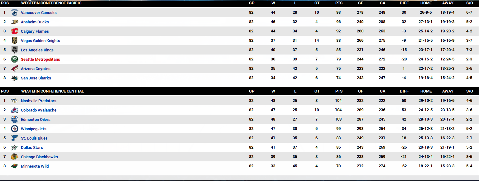 Name:  2020-21 Final Standings Western Coference.PNG