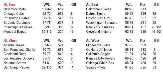 Name:  MLB Standings.PNG Views: 714 Size:  23.0 KB