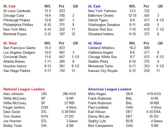 Name:  MLB Standings.PNG Views: 661 Size:  35.2 KB