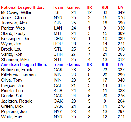 Name:  MLB Hitters.PNG Views: 640 Size:  23.6 KB