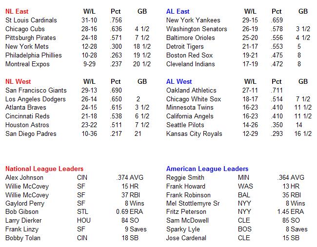 Name:  MLB Standings.PNG Views: 605 Size:  36.6 KB