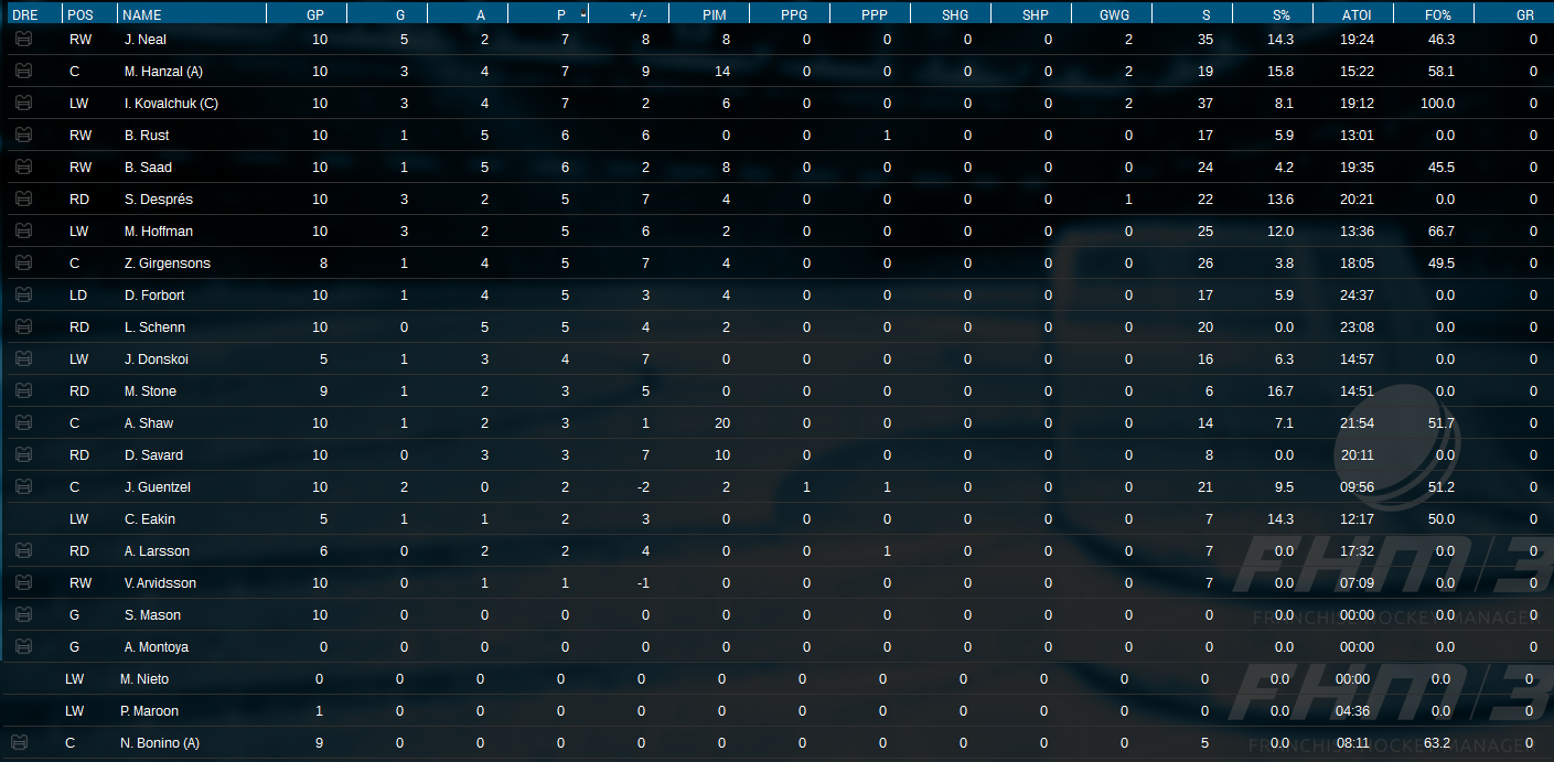 Name:  Playoffs Series 2 Player Stats.png