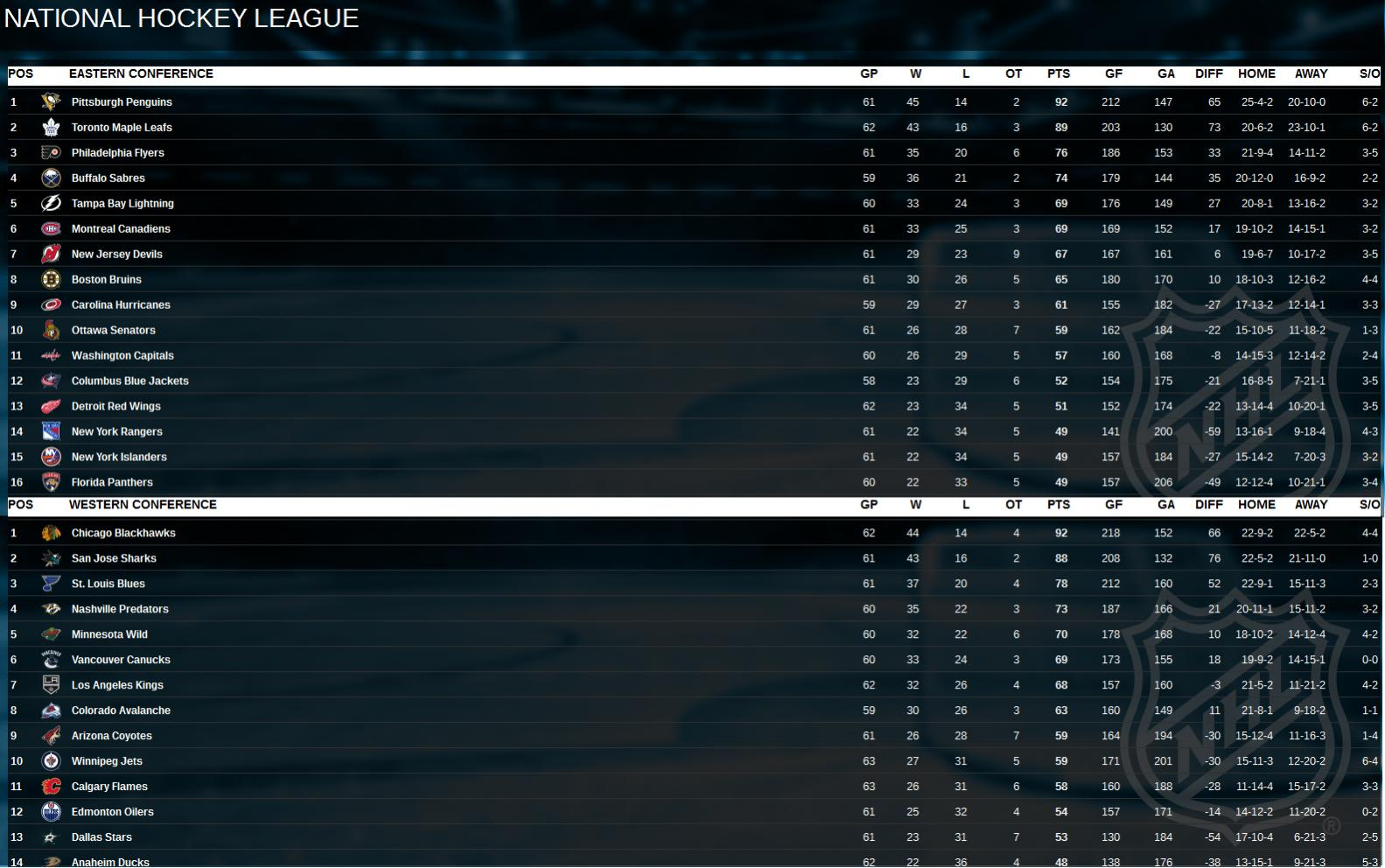 Name:  Standings with 20 games left in 2017-2018.jpg Views: 179 Size:  198.8 KB