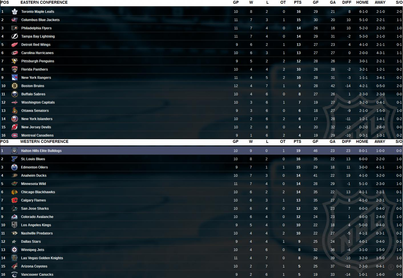 Name:  Standings after 10 games.jpg