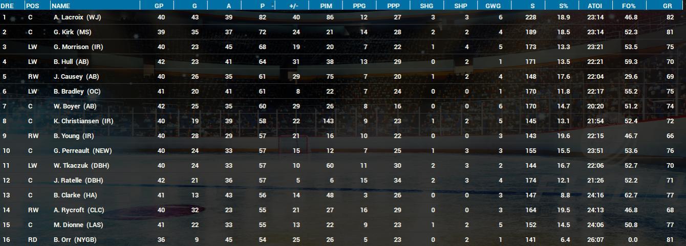 Name:  Top 16 Dec 1973-74 Players.jpg Views: 354 Size:  106.7 KB