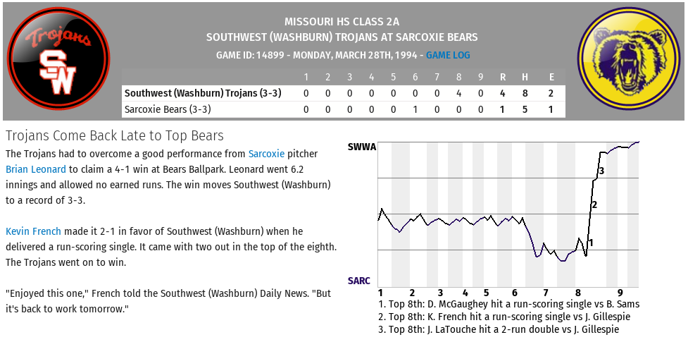 Name:  Game 6 Southwest vs Sarcoxie.png Views: 433 Size:  115.5 KB