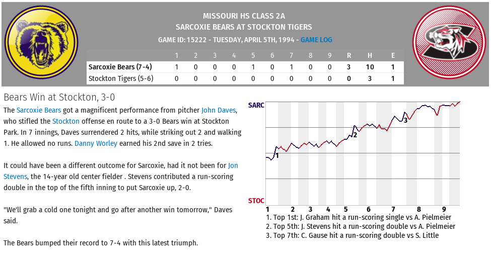 Name:  Game 11 Sarcoxie at Stockton.png Views: 359 Size:  128.5 KB