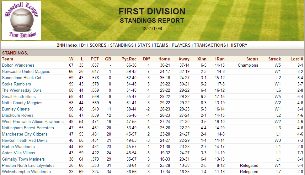 Name:  1898 D1 Standings.png Views: 336 Size:  239.0 KB