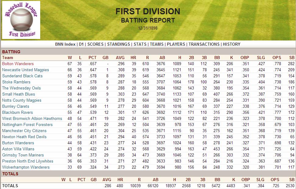 Name:  1898 D1 Team Hitting.png Views: 335 Size:  246.3 KB